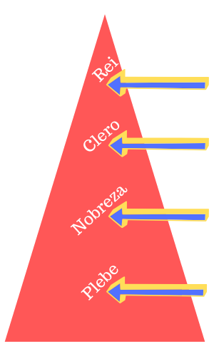 Pirâmide Social do Feudalismo